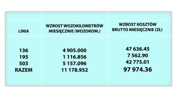 Wzrost kosztów po likwidacji pętli  ZTM, tvnwarszawa.pl