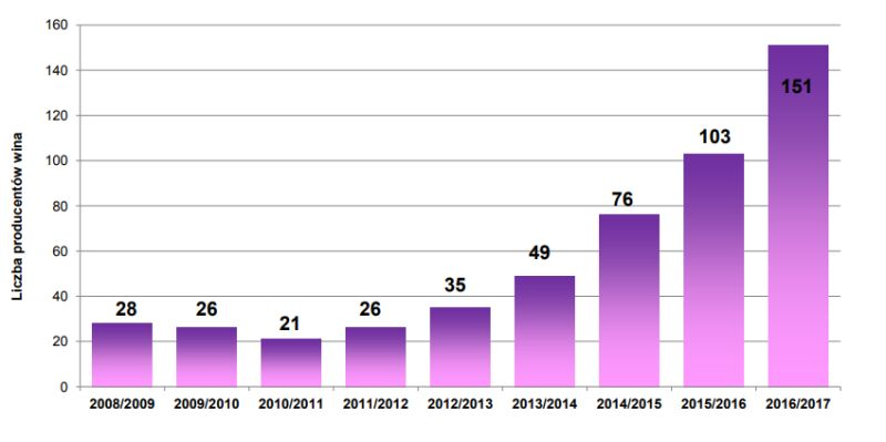 Liczba producentów wina wpisanych do ewidencji (Agencja Rynku Rolnego)